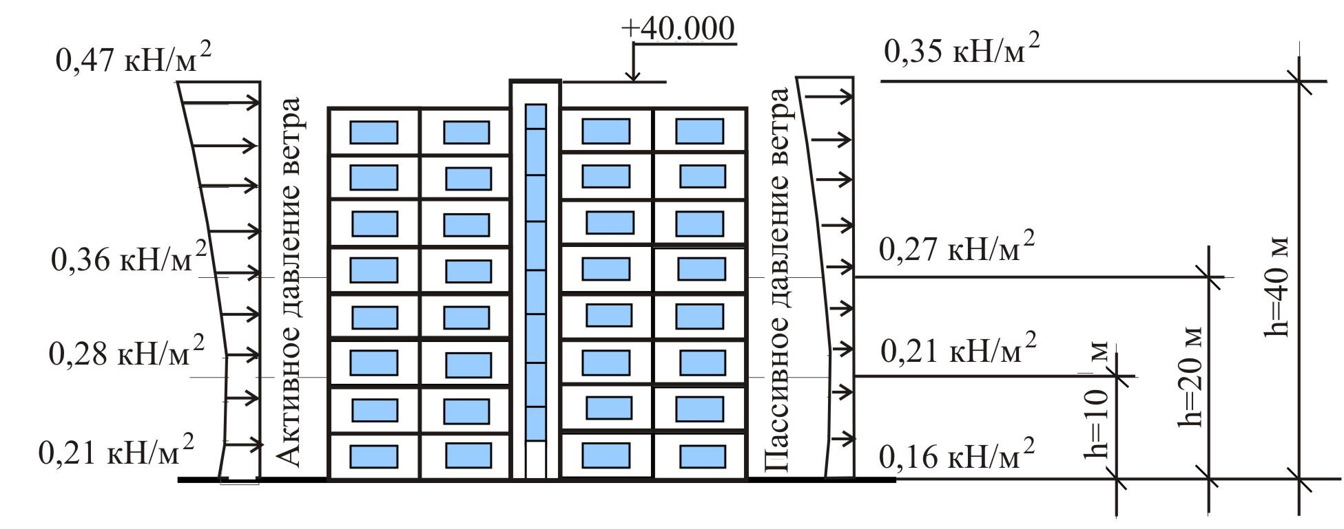 Рис.3. Возрастание ветровой нагрузки на окна с увеличением высоты здания.