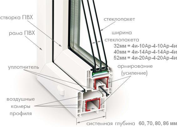 Рис. 1 Схема металлопластикового окна.