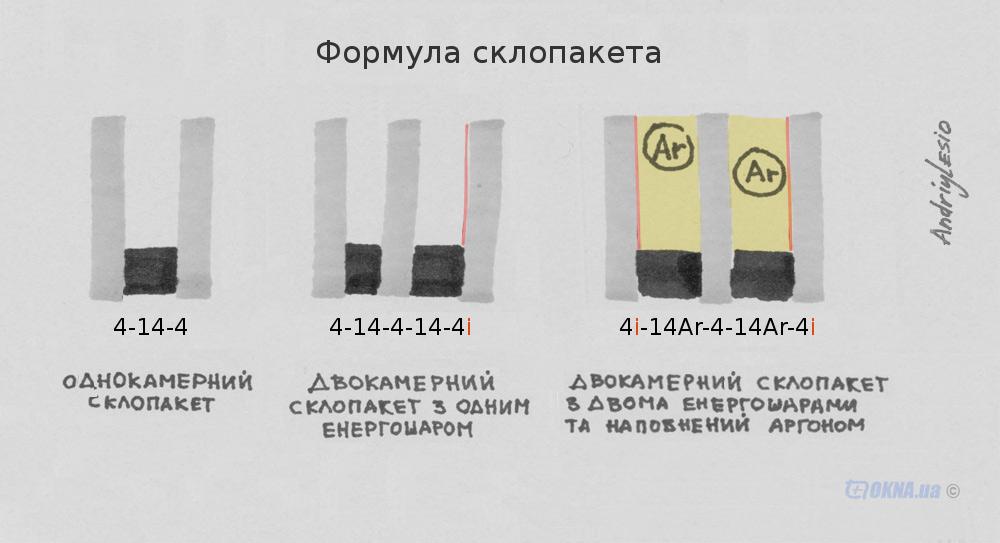 Формула стеклопакета, всё очень просто