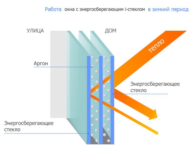 окна2